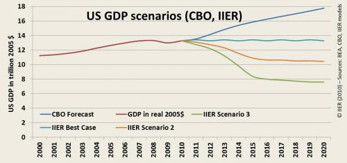 Fig 1: Official and alternative scenarios for U.S. GDP growth